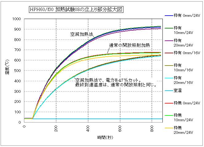 空洞加熱法による比較的広範囲の加熱の実証試験2