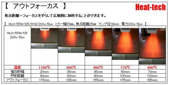 HLH-55の焦点距離と焦点幅