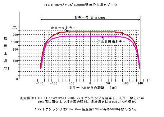 HLH-55W/f25/L280の温度分布測定データ