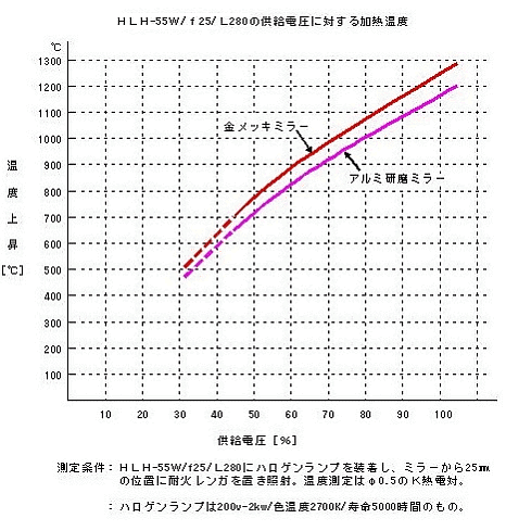 HLH-55W/f25/L280の供給電圧に対する加熱温度