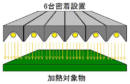 6台密着設置-加熱対象物 HLH-35W/f∞/H10を6台並べて配置