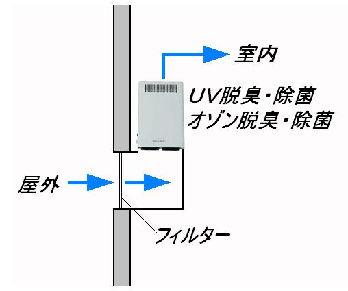 入気口の脱臭・除菌-紫外線殺菌と強力オゾン消臭 OZ-10、OZ-20の活用法