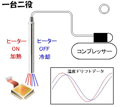 電子デバイスの温度ドリフト試験-熱風ヒーターの活用法