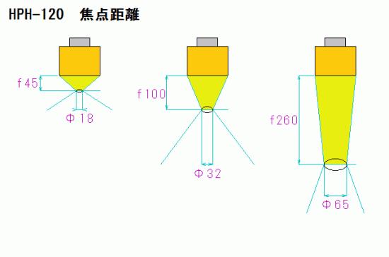 HPH-120 焦点距離