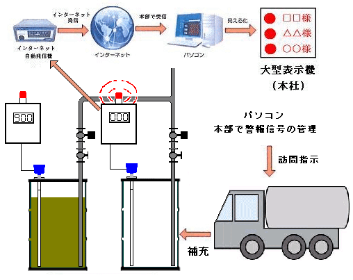 ドラム缶液面計による液・油の残量管理と自動補充