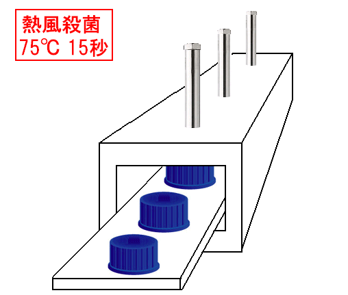 熱風ヒーターによるペットボトルキャップの加熱殺菌