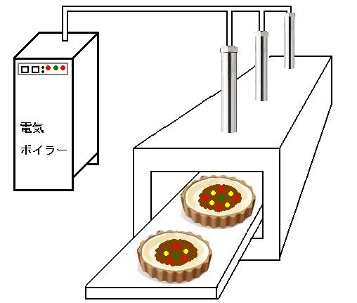 熱風ヒーターによるスチームオーブンの過熱水蒸気の製造