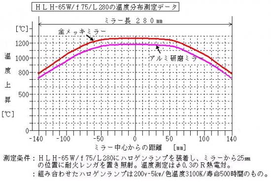 HLH-65W/f75/L280の温度分布測定データ