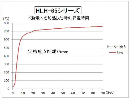 HLH-65の昇温時間