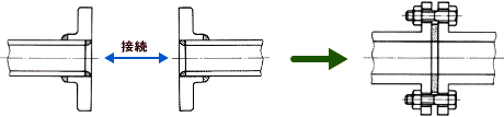 配管に使われる配管継手の一種としてのフランジ