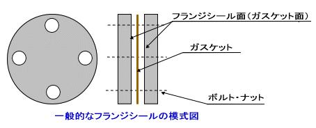 フランジシール面(フランジフェイス面)の形状によるフランジの種類