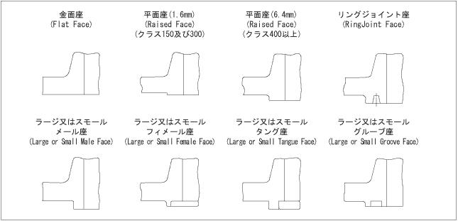 ガスケットの形状