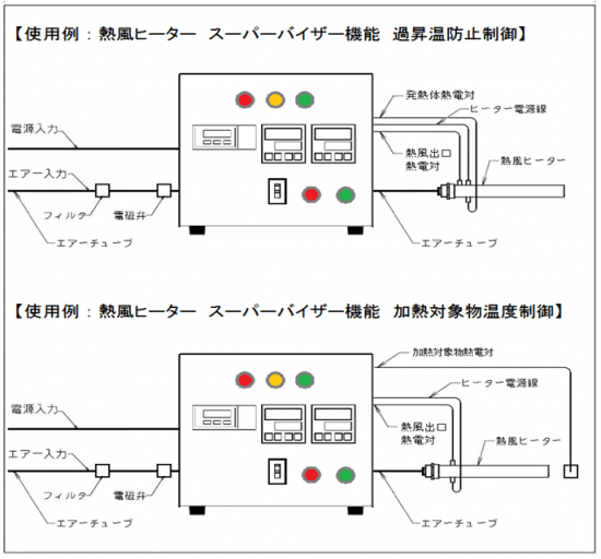 温度調節器と質量流量コントローラー AHC2-TCFCSV 使用例