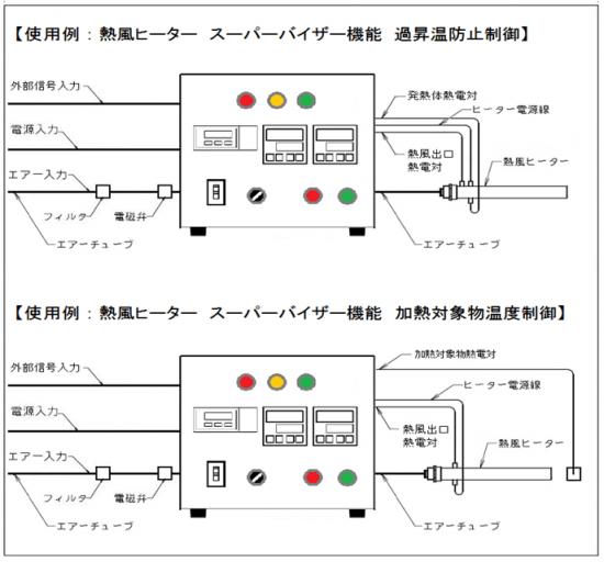 温度調節器と質量流量コントローラー AHC2-TCFCSVRC 使用例