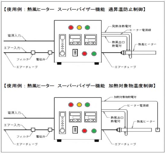 温度調節器とフロート式流量計 AHC2-TCFMSV 使用例