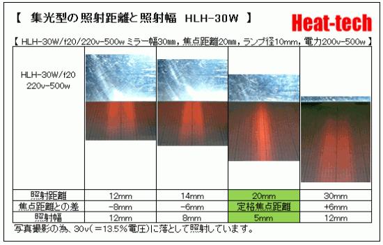 集光型の焦点距離と照射幅 HLH-30W