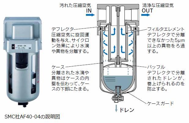 SMC社AF40-04の説明図
