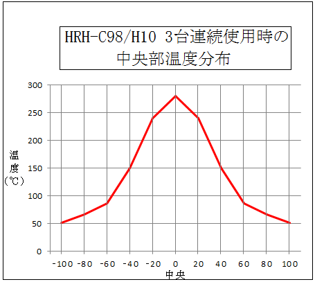 ハロゲンリングヒーター HRH-C98/H10