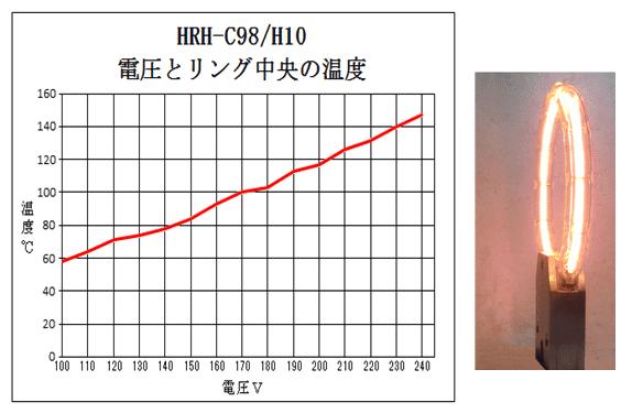 ハロゲンリングヒーターの温度特性1