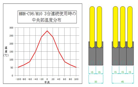ハロゲンリングヒーターの温度特性2