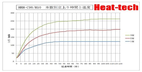 ハロゲンリングヒーターの温度特性3