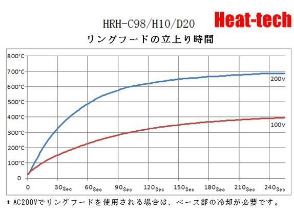 ハロゲンリングヒーターの温度特性4