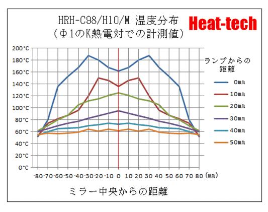 ハロゲンリングヒーターの温度特性5