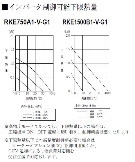 ハロゲンヒーター用冷却水ユニットクーラーRKE インバーター制御可能下限熱量
