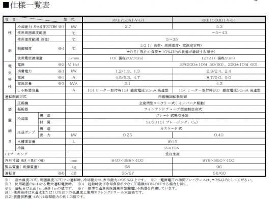 ハロゲンヒーター用冷却水ユニットクーラーRKE 仕様一覧表