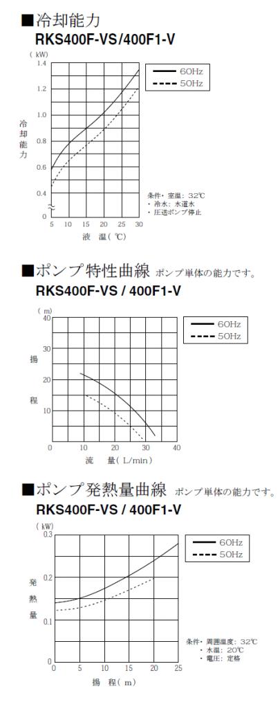ハロゲンヒーター用冷却水ユニットクーラー RKS冷却能力