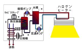 ハロゲンヒーター用冷却水ユニットクーラーRKSシリーズ 動作原理