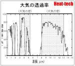 遠赤外線の科学8 遠赤外線と近赤外線の比較