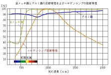 ポイントヒーターとラインヒーター-ハロゲンヒーターの概要