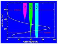 オゾン殺菌の科学2.オゾン層の生成