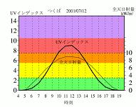 紫外線の科学 5. 紫外線殺菌の特長