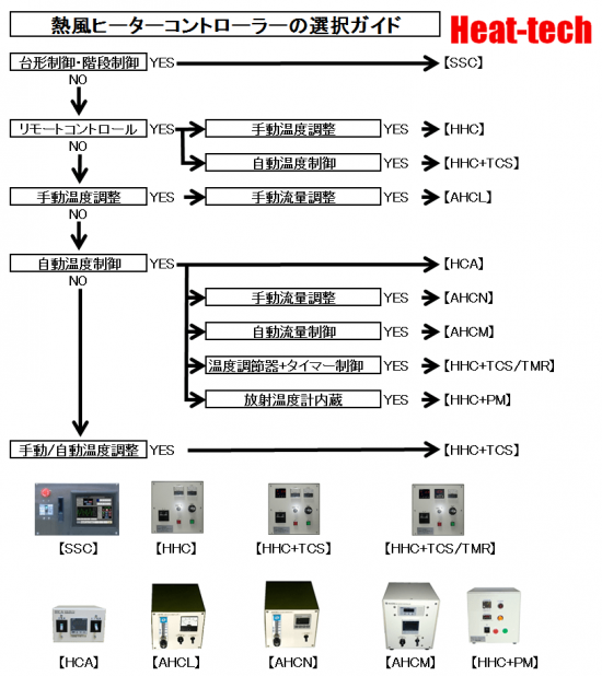 熱風ヒーターコントローラーの選択ガイド