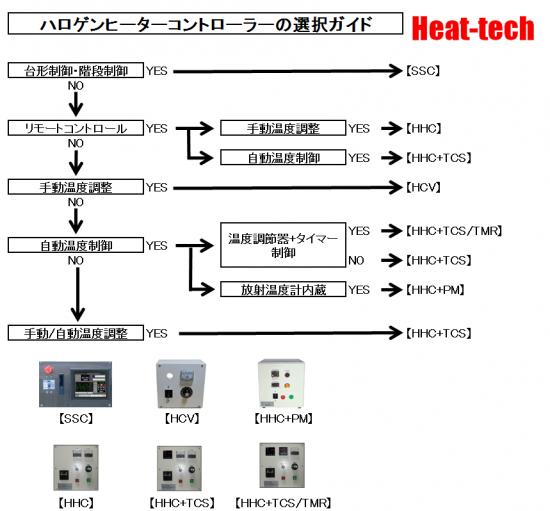 ハロゲンヒーターコントローラーの選択ガイド