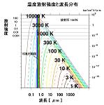温度放射の波長について-光加熱の物理