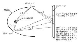 光源像の出来方の基本的考え方-光加熱の光学