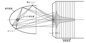 楕円面鏡(点集光用)による配光分布の例と考え方-光加熱の光学