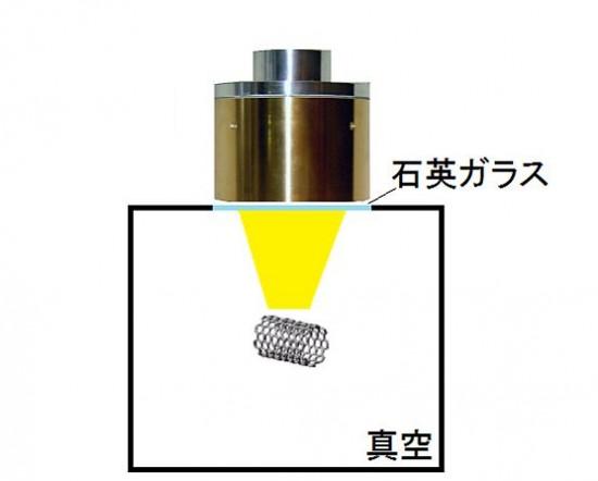 ハロゲンポイントヒーターによるカーボンナノチューブの焼成