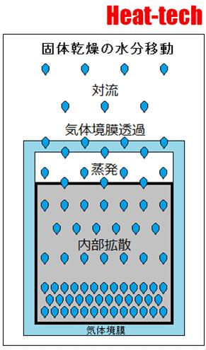 固体乾燥の水分移動
