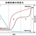 限界含水率と平衡含水率―温度と相対湿度の影響
