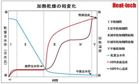 乾燥特性曲線―乾燥速度と含水率の関係~乾燥はどのように進むか-乾燥の基礎知識-乾燥の科学
