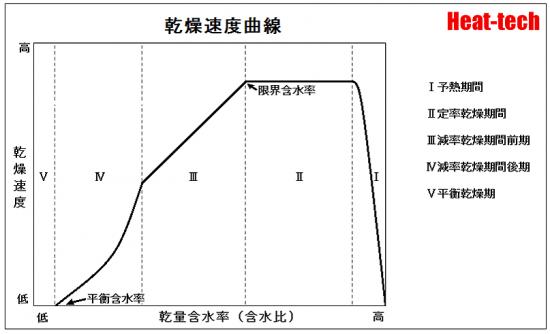 乾燥特性曲線―乾燥速度と含水率の関係~乾燥はどのように進むか-乾燥の基礎知識-乾燥の科学2