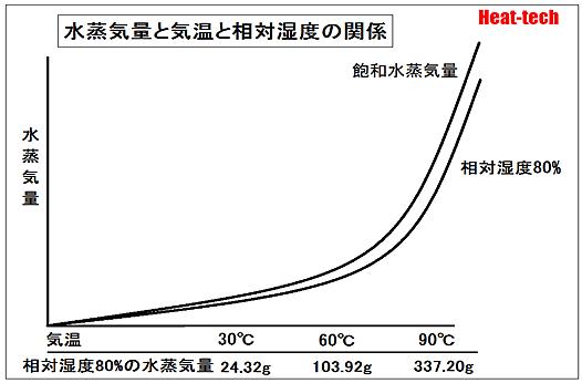 水蒸気量と気温と相対湿度の関係