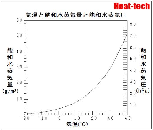 空気に含まれる水蒸気には限界がある