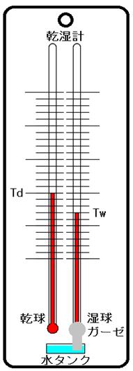 乾湿温度計の原理~乾燥の科学
