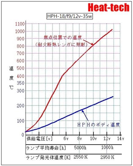超小型 ハロゲンポイントヒーター HPH-18