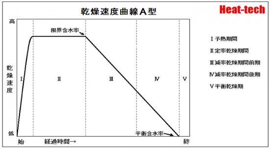 減率期間の乾燥速度曲線 A型 - 毛管水をもつ材料でみられる速度曲線です